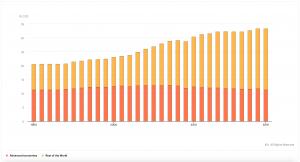 Svjetske emisije ugljičnog dioksida konačno su počele padati, hoće li 2019. biti godina preokreta? Društveno odgovorno poslovanje u Hrvatskoj - Dop.hr