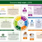 Izvješće o održivosti 2019. HEINEKEN Hrvatska